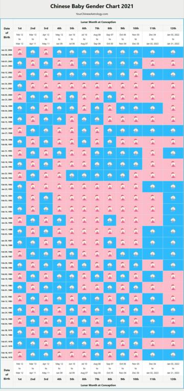 Chinese Gender Predictor, 2021 Baby Gender Chart
